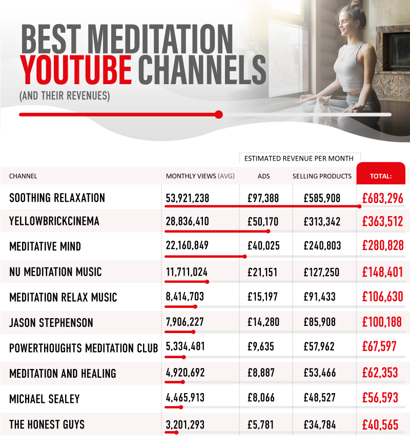 Lockdown Relaxation: These are the most viewed meditation YouTubers
