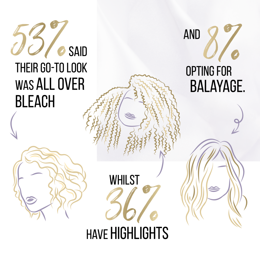Choose confidence-boosting hair colours
